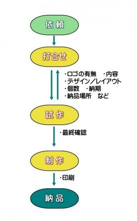 笑顔米ノベルティパッケージ注文の流れ図